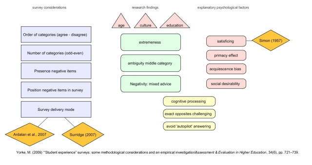 Schematic overview of Yorke (2009) paper