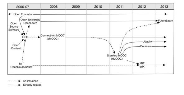 MOOC_history