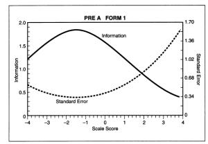 Hill_2008_Test_Information_Curve