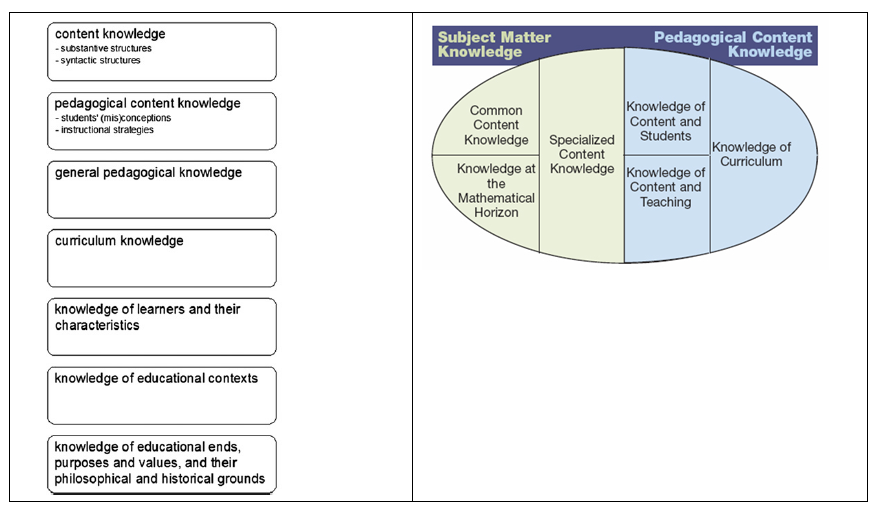 What Knowledge Do Teachers Need To Teach Pedagogical Content
