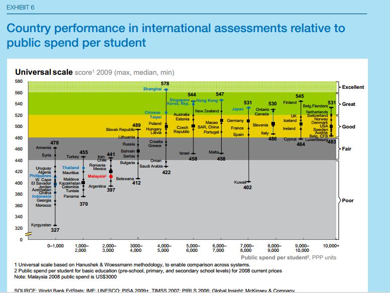 Worldste2013 malaysias education blueprint 2012 2025 learning resultsperbudgetspent malvernweather Images