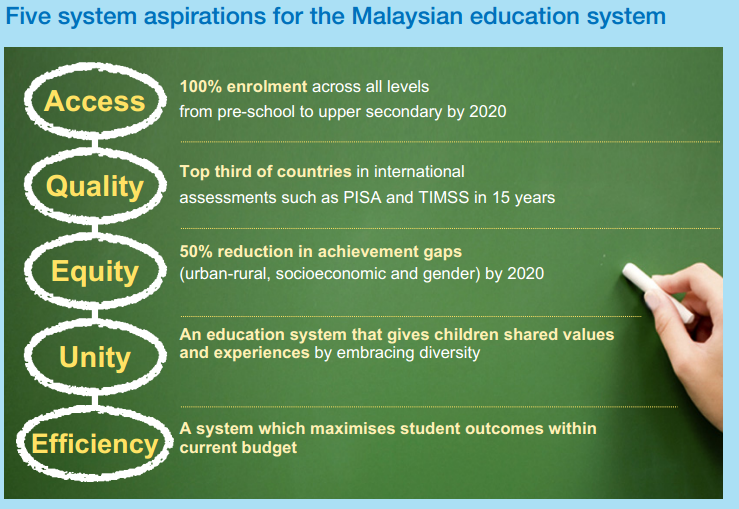 Worldste2013 malaysias education blueprint 2012 2025 learning systemaspirations extract from malaysia education blueprint malvernweather Choice Image