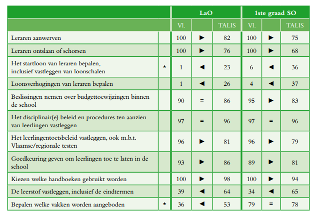 Degree of autonomy in Flemish schools vs. comparable countries