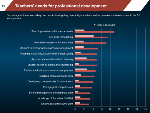 CPD needs Flemish teachers compared with TALIS average